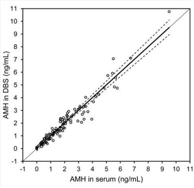 指尖血检测AMH,采样便捷,结果准确